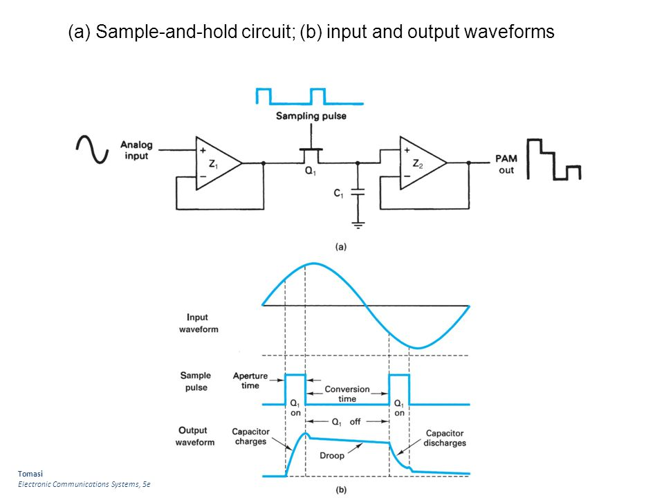(a) Sample-and-hold circuit; (b) input and output waveforms