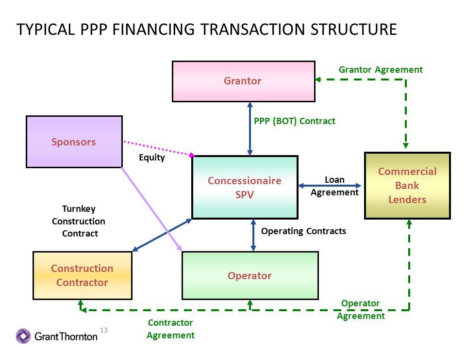 Anjum asim shahid rahman ppt download for Typical bank construction loan disbursement schedule
