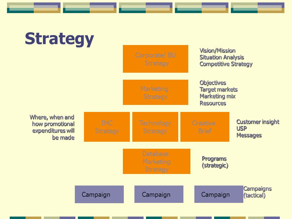 imc strategy analysis surface Business structure and integrated marketing communications plan  the swot analysis  integrated marketing plan strategic goals & objectives.
