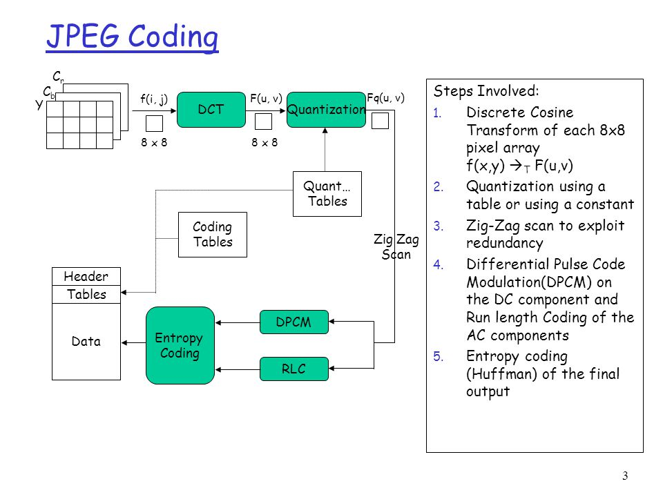 Image compression jpeg multimedia systems module 4 for Quantization table design revisited for image video coding