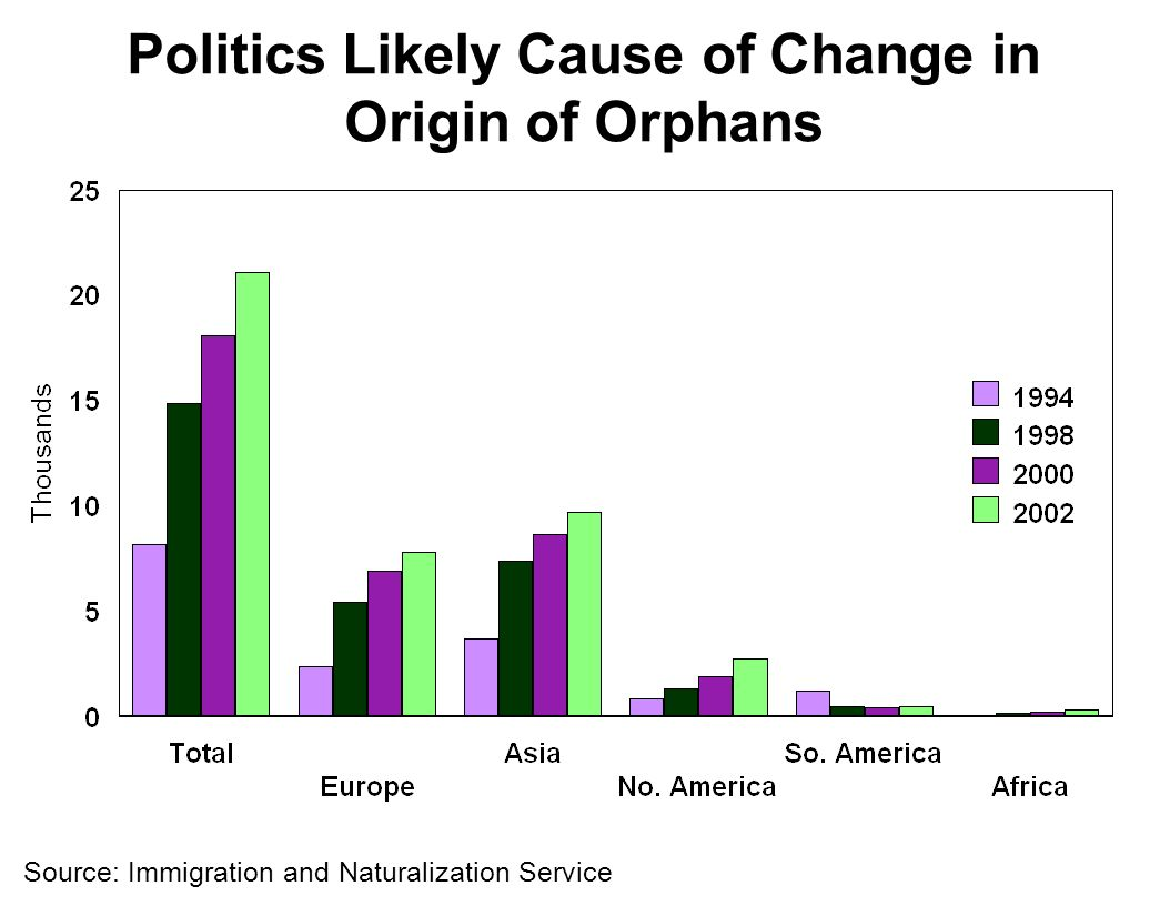 Politics Likely Cause of Change in Origin of Orphans