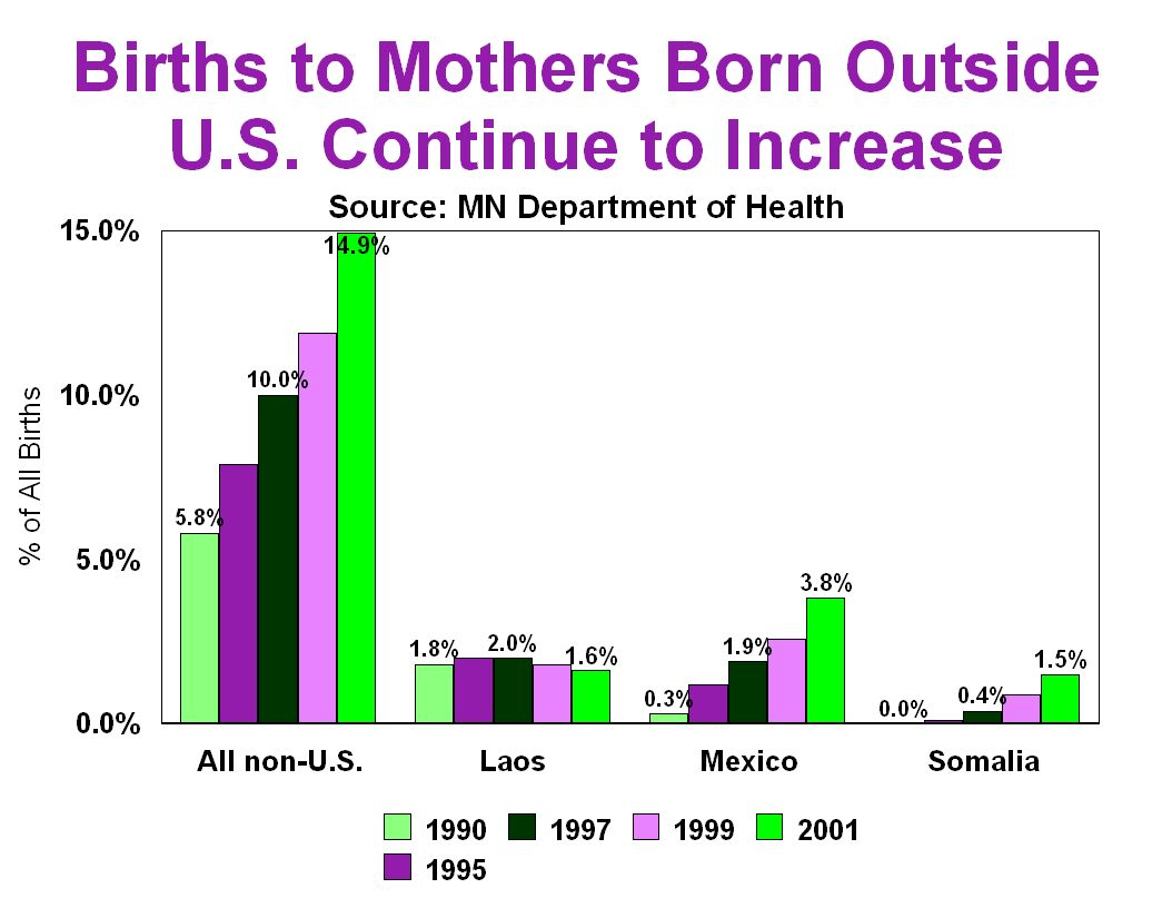 In Minnesota in 2000, there were 67,452 births and 9,223 to non-U. S