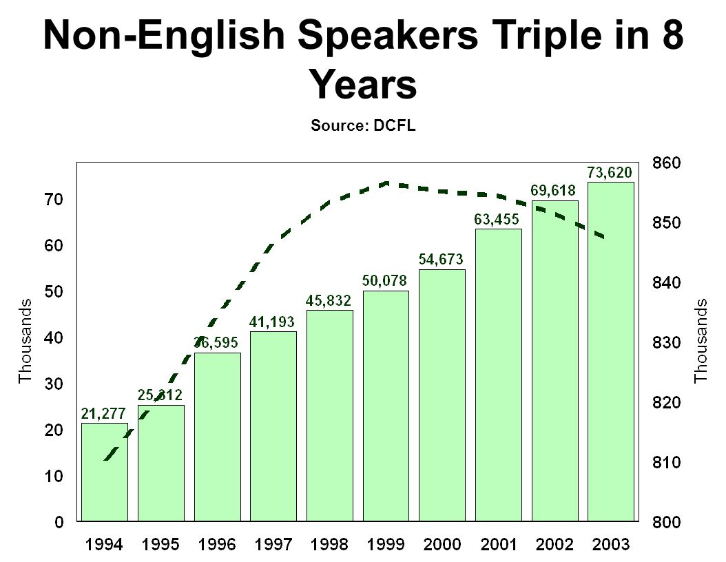 Non-English Speakers Triple in 8 Years