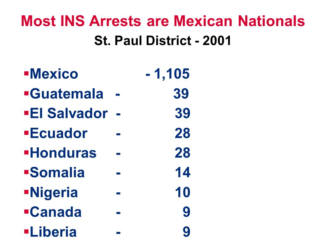 Most INS Arrests are Mexican Nationals