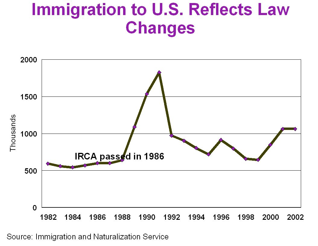 The distribution of immigrants within the various legal preferences changes with Congressional action. For example, the number of H-1B visas was increased significantly in 2000.