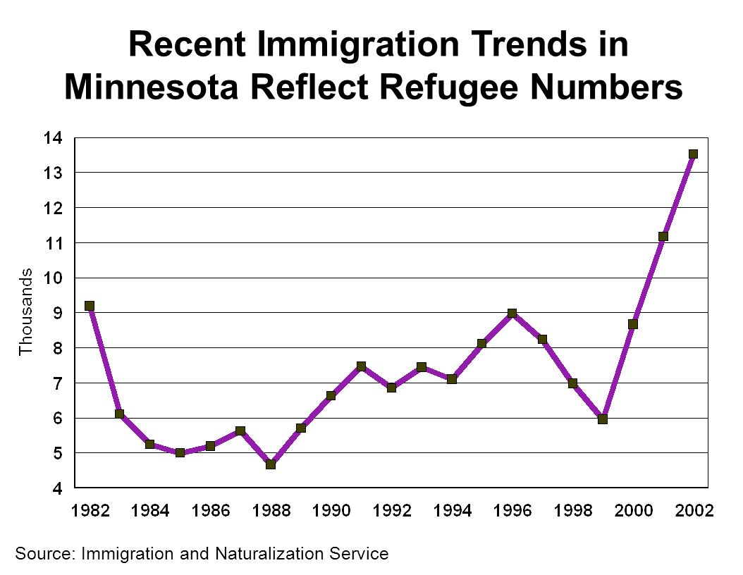 Recent Immigration Trends in Minnesota Reflect Refugee Numbers