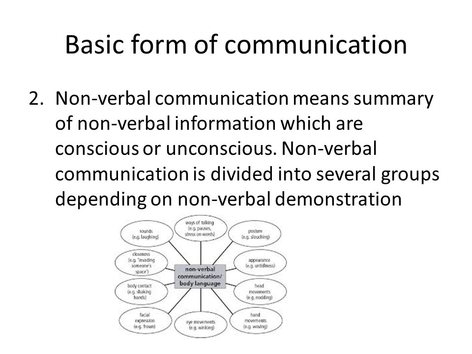 Outline of communication