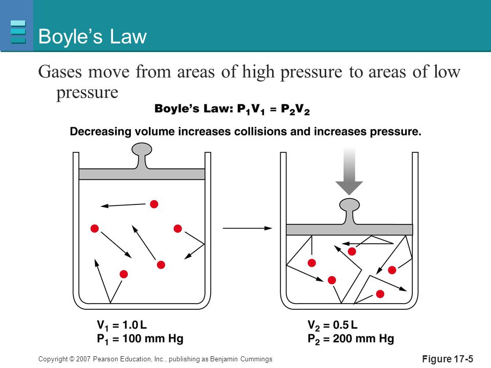 Boyle's Law Gases move from areas of high pressure to areas of low pressure Figure 17-5