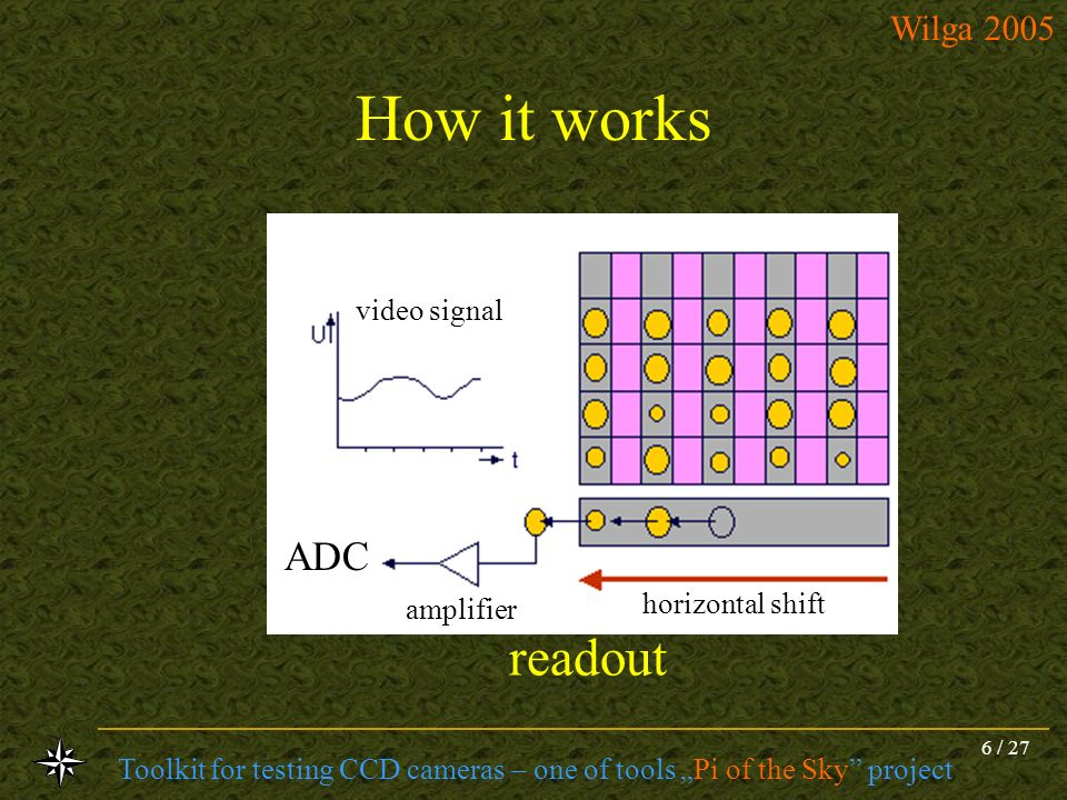 How it works video signal ADC amplifier horizontal shift readout