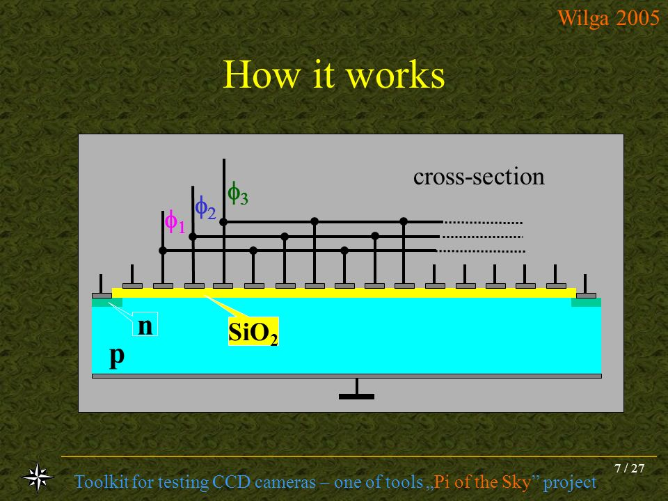 How it works p f1 f3 f2 n SiO2 cross-section