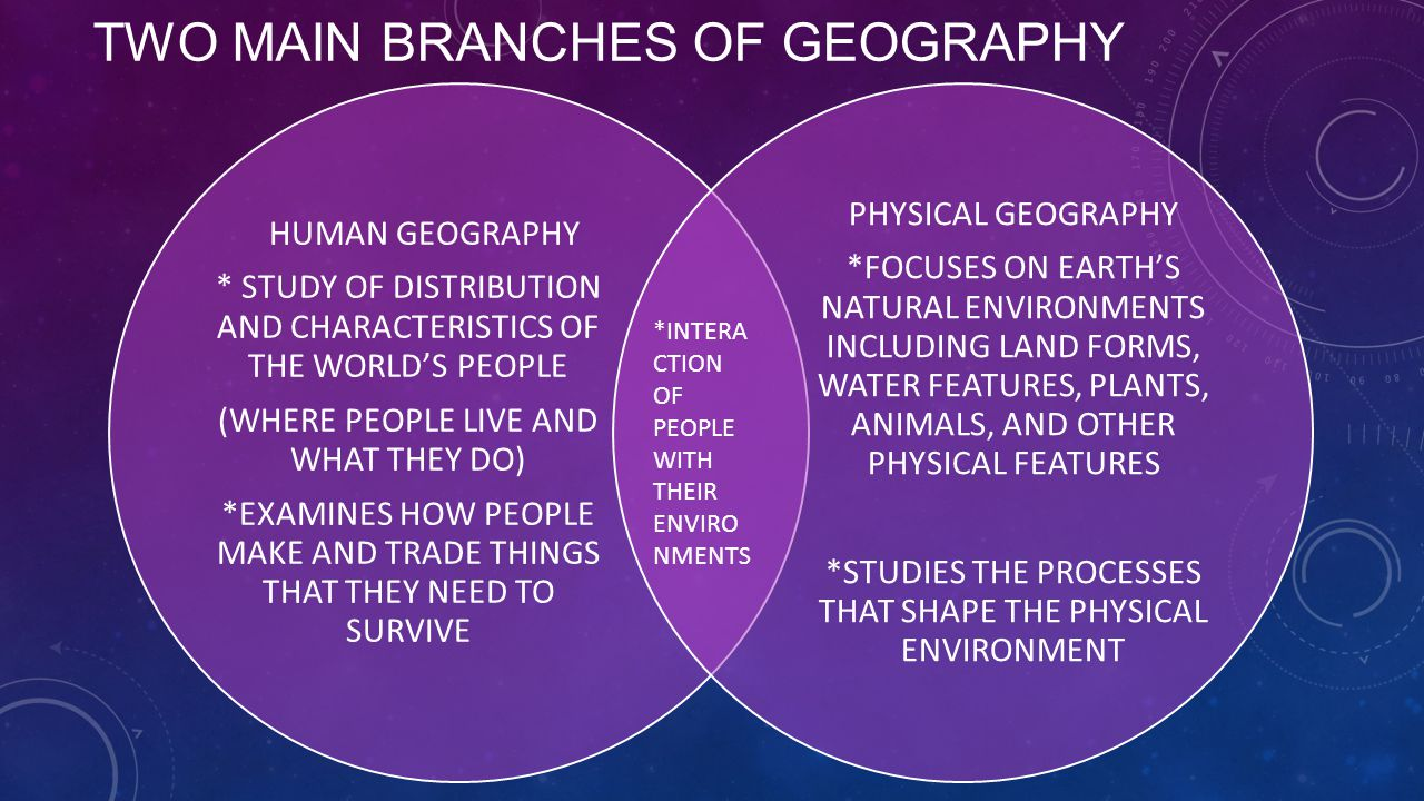 major branches of geography