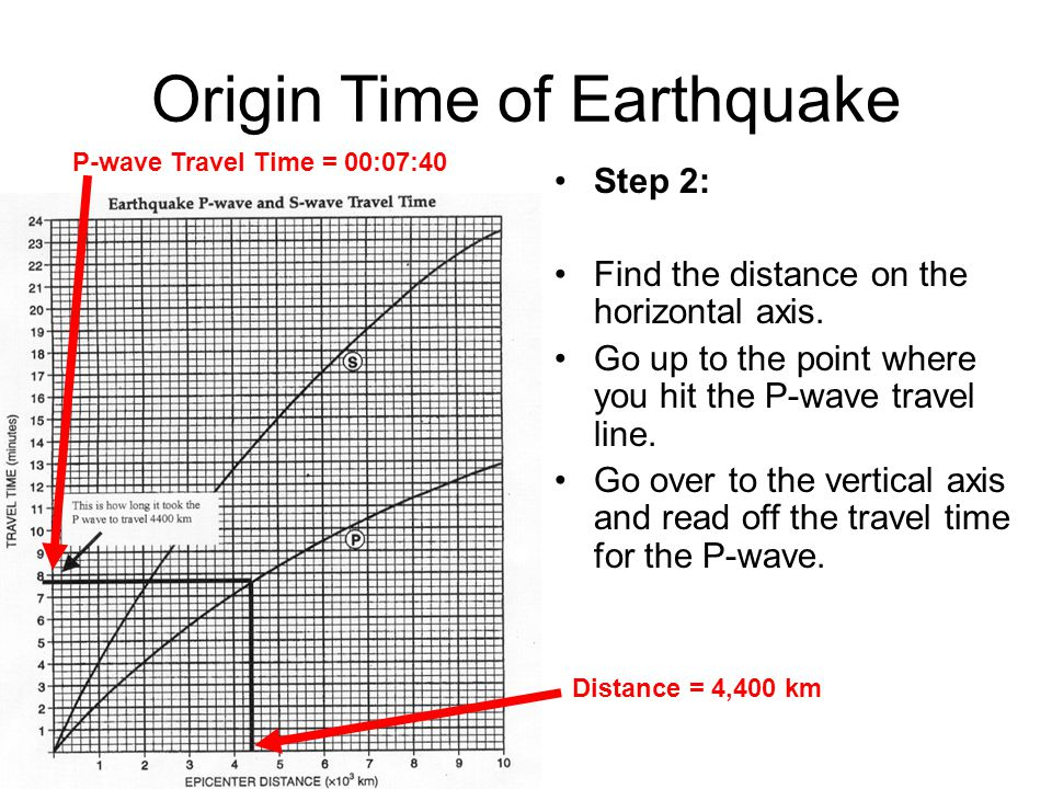 Instructions for Locating an Earthquake Epicenter ppt video – Earthquake P-wave and S-wave Travel Time Worksheet