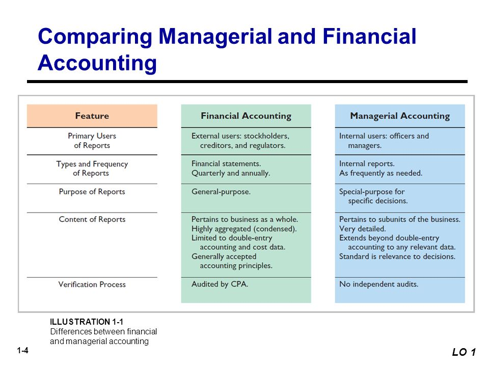 financial verses managerial accounting Management accounting is presented internally, whereas financial accounting is meant for external stakeholders although financial management is of great importance to current and potential investors, management accounting is necessary for managers to make current and future financial decisions.