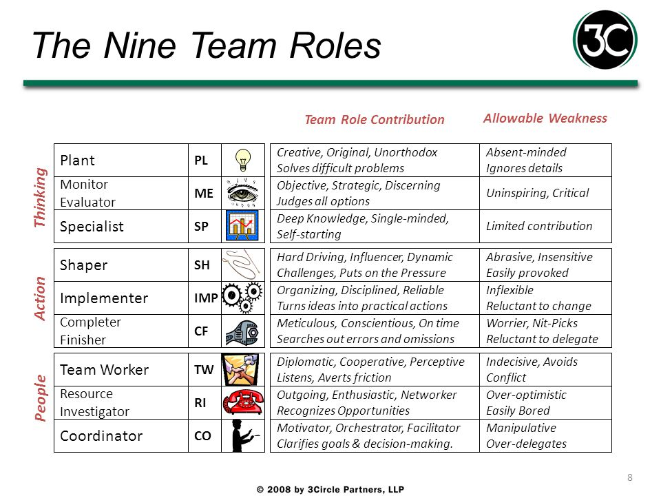 """belbins team roles concept The belbin team profiling system is """"the"""" proven global team role system used  by organisations world  belbin team roles concept history of belbin team."""
