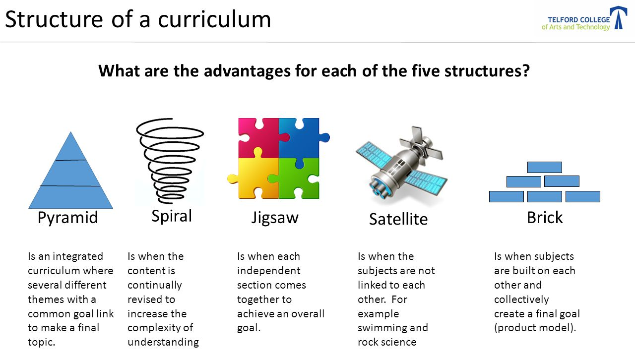 structure and development of curriculum What is curriculum training curriculum is a total package of learning activities designed to achieve the objectives of the training program  structure and format.