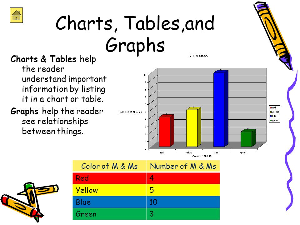 charts graphs are important in conveying information This is a really important question because not all graphs and chart types work well in a dashboard and some work well for some data but not other so it pays to understand what information you want to convey, and choose a chart or graphic that is suited to the task.