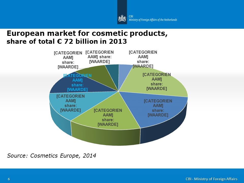 the natural ingredients for cosmetics market in europe