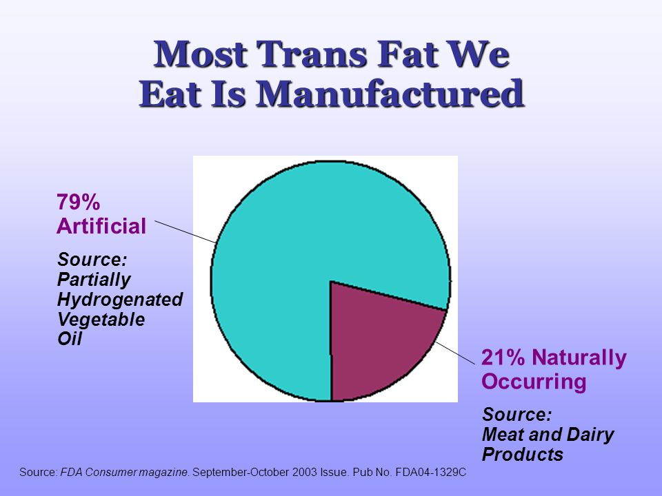 Most Trans Fat We Eat Is Manufactured