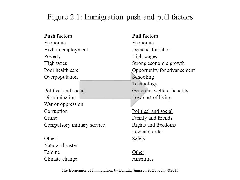 Figure 2.1: Immigration push and pull factors - ppt download