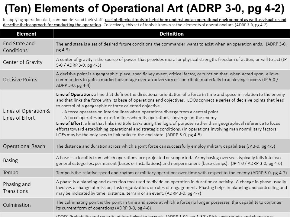 10 Elements Of Art : Operational variables army related keywords