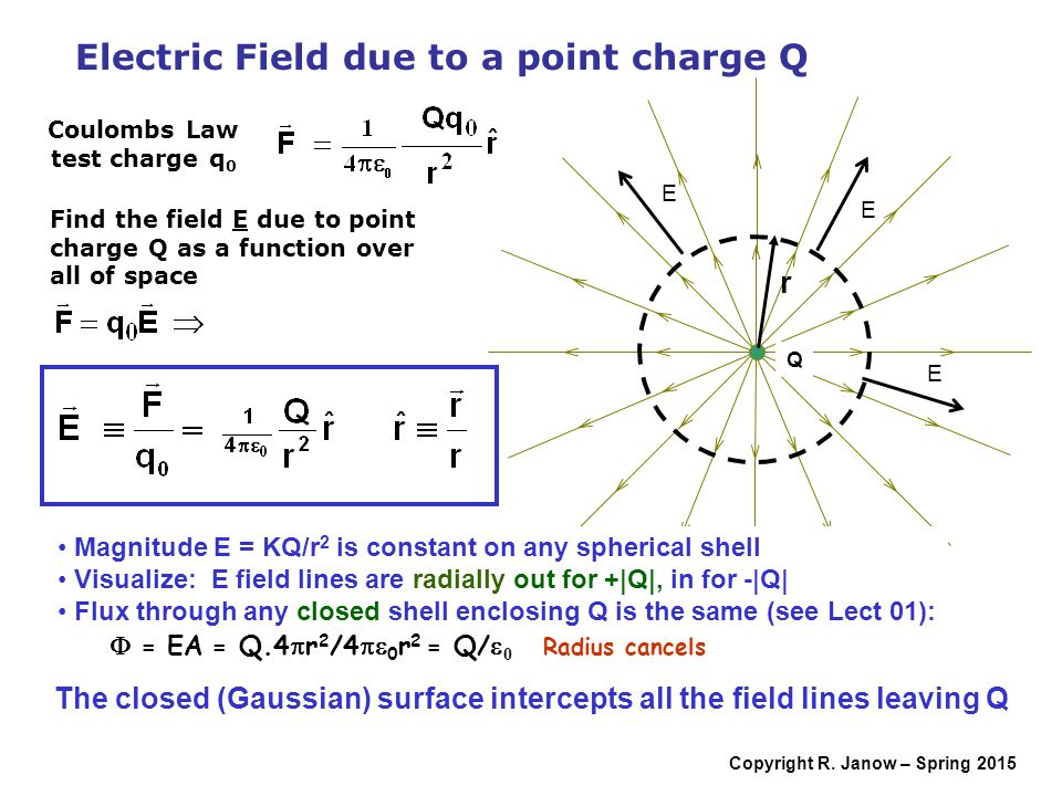 E Field From A Charged Ring