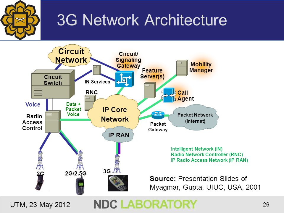 Wireless network security ppt video online download for Architecture 3g