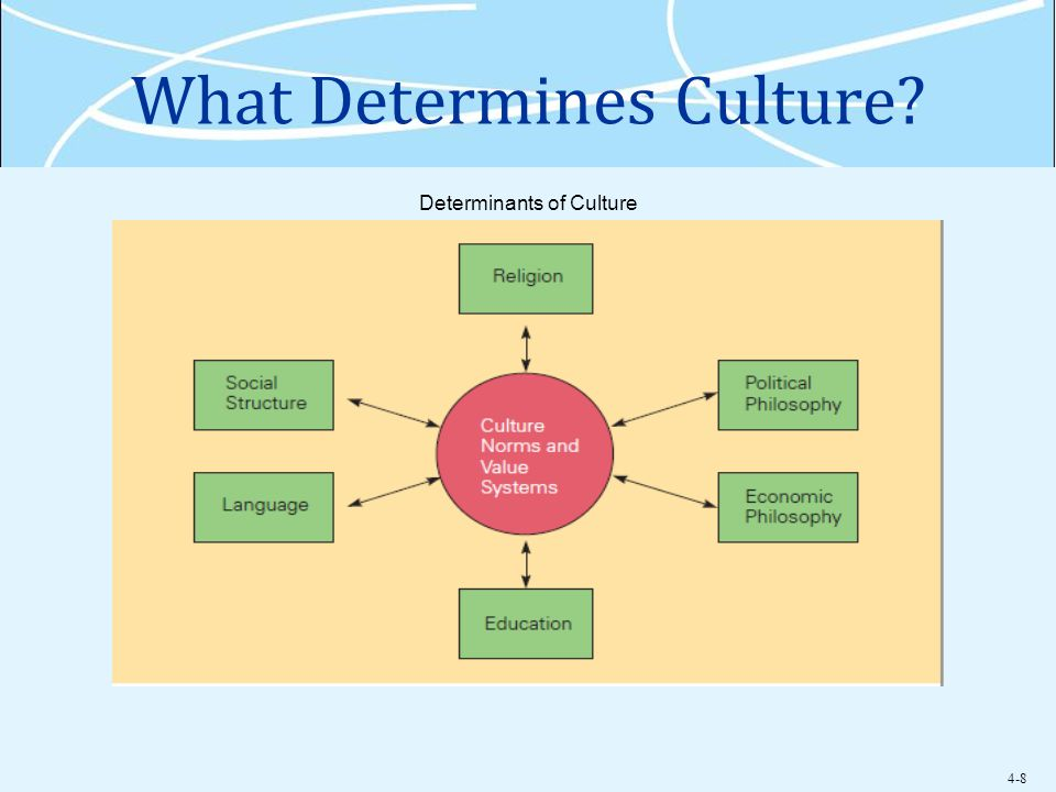 determinants of culture in international business Learn about french business culture by reading about xenophobia, cultural  taboos, educational standards and other issues such as transport infrastructure.