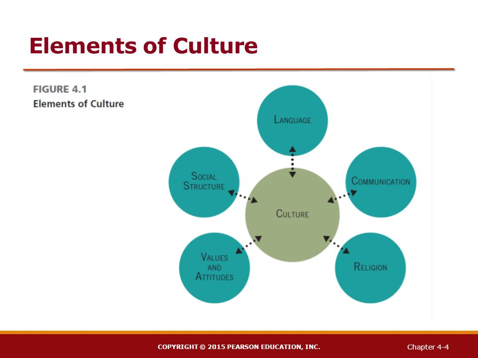 the value of culture The difference between culture and values this topic has been bugging me for a while the value of collaboration can feel like consensus.