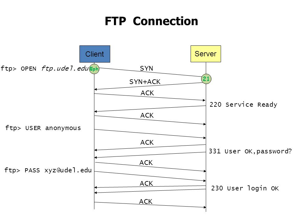 FTP Connection Client Server SYN SYN+ACK ACK ACK ACK ACK ACK ACK