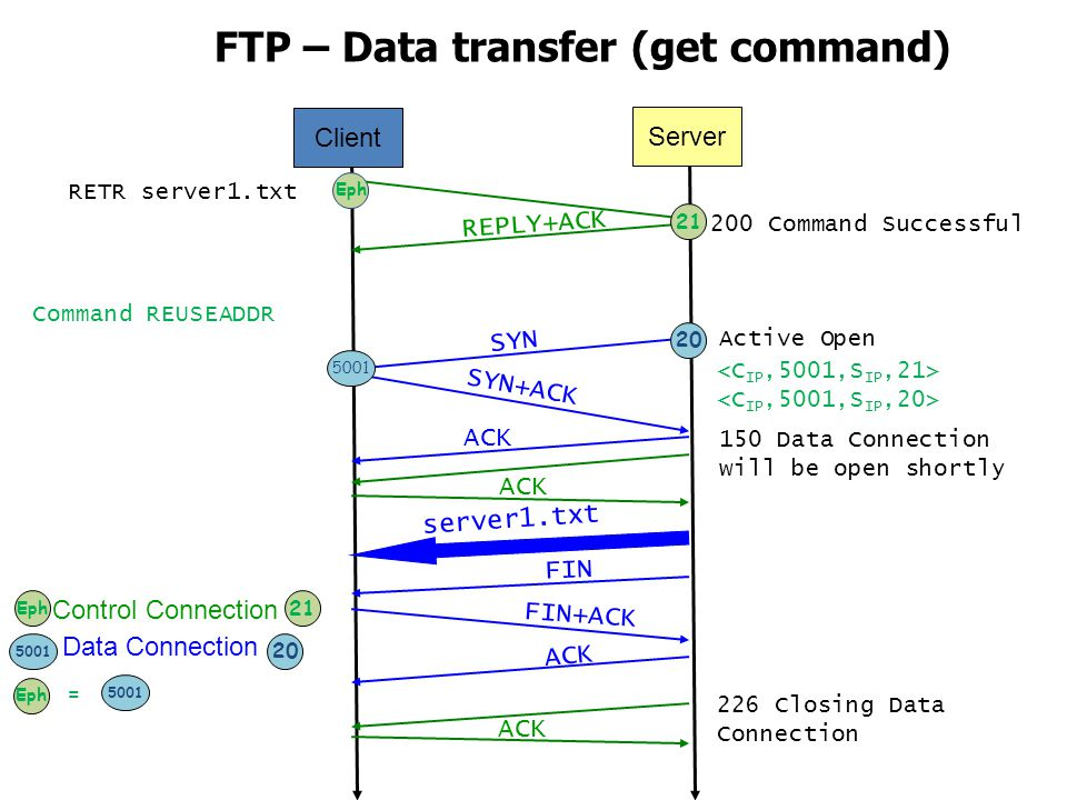 FTP – Data transfer (get command)