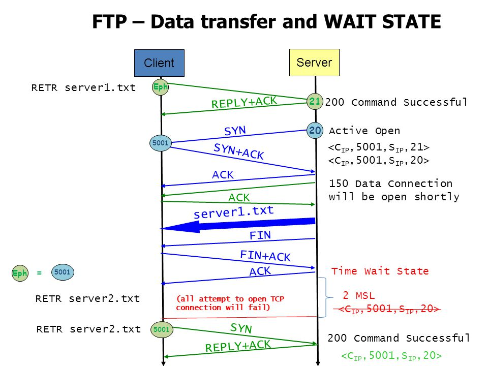 FTP – Data transfer and WAIT STATE