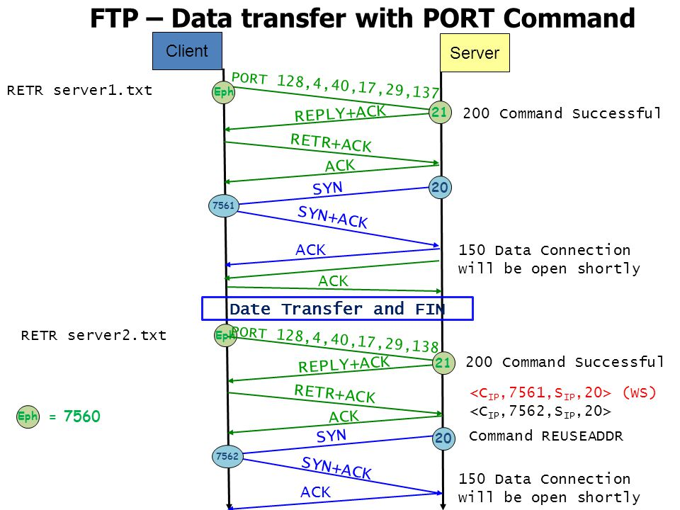 FTP – Data transfer with PORT Command