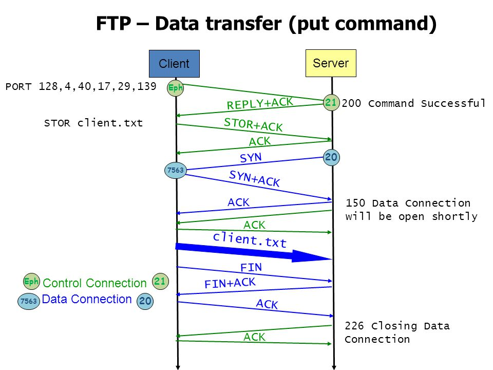 FTP – Data transfer (put command)
