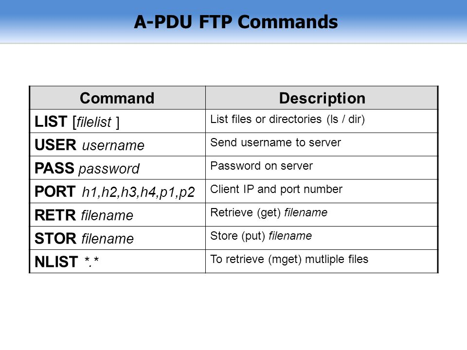 A-PDU FTP Commands Command Description LIST [filelist ] USER username