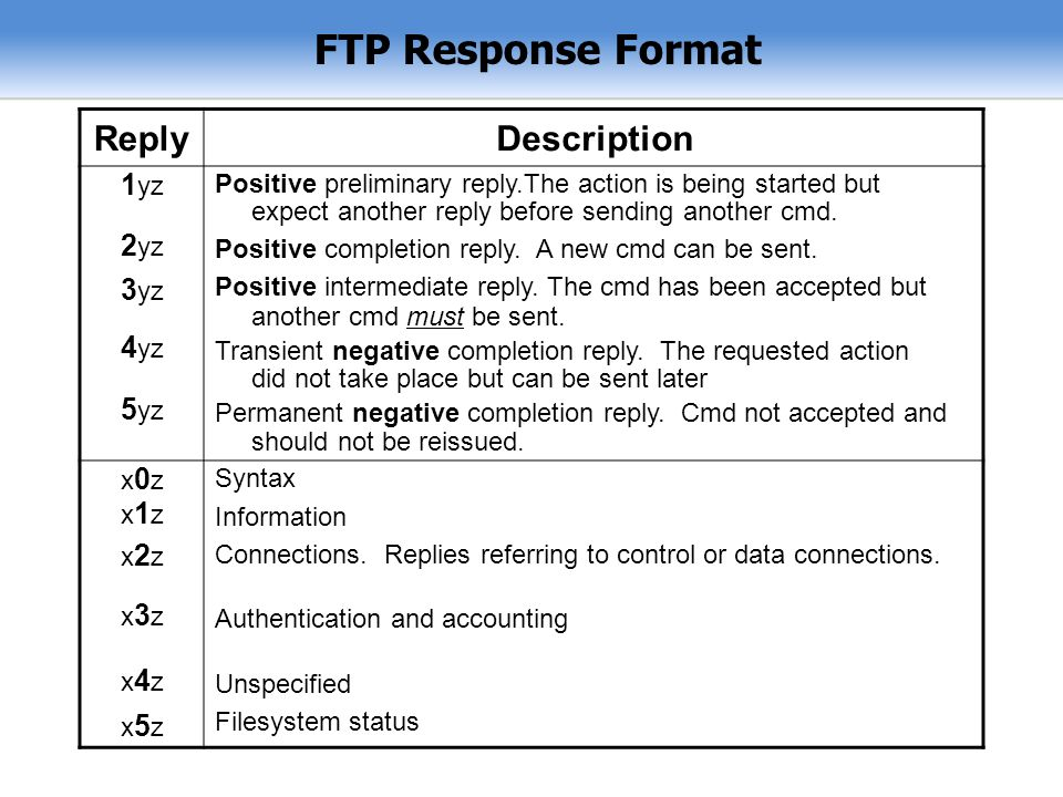 FTP Response Format Reply Description 1yz 2yz 3yz 4yz 5yz