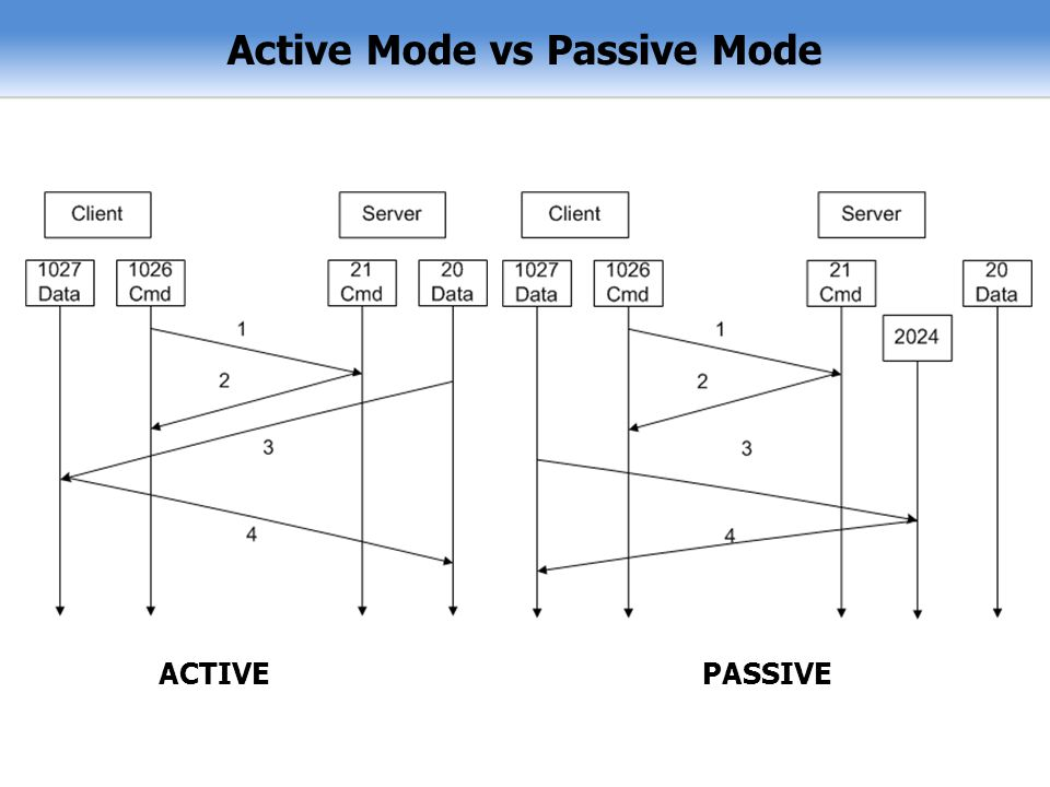 Active Mode vs Passive Mode