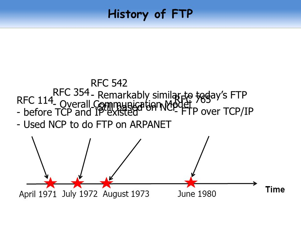 History of FTP RFC Remarkably similar to today's FTP - Still based on NCP.