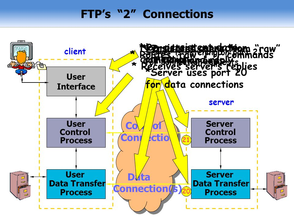 FTP's 2 Connections * Insulates users from raw FTP commands