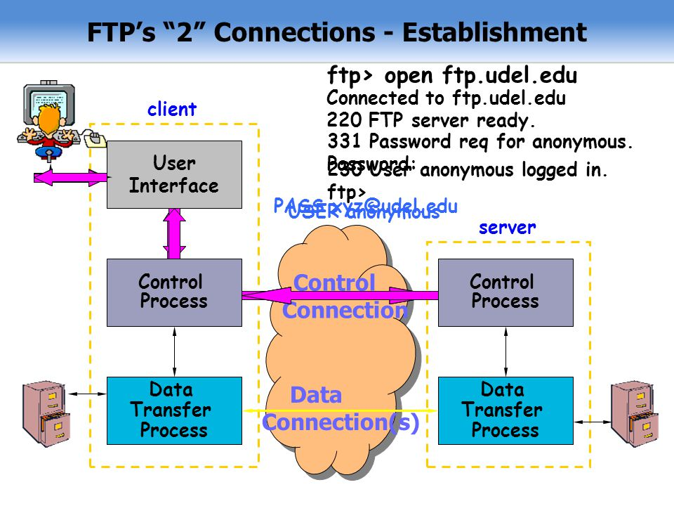 FTP's 2 Connections - Establishment