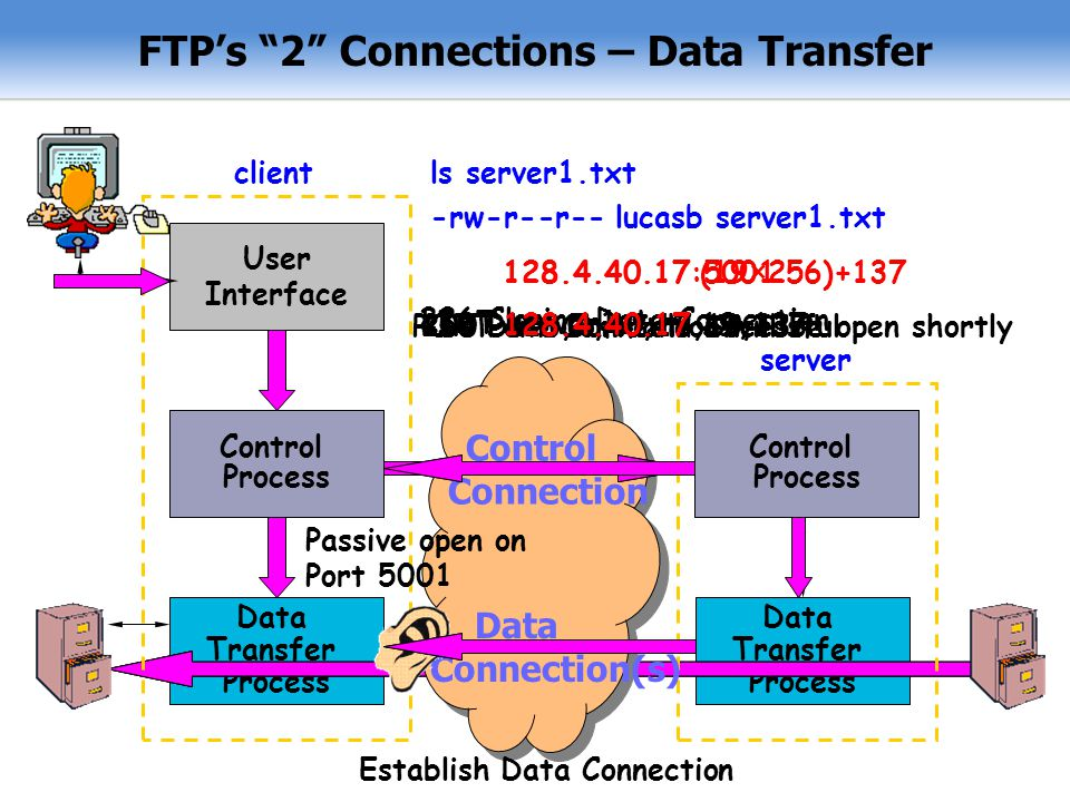 FTP's 2 Connections – Data Transfer