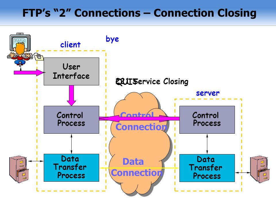 FTP's 2 Connections – Connection Closing