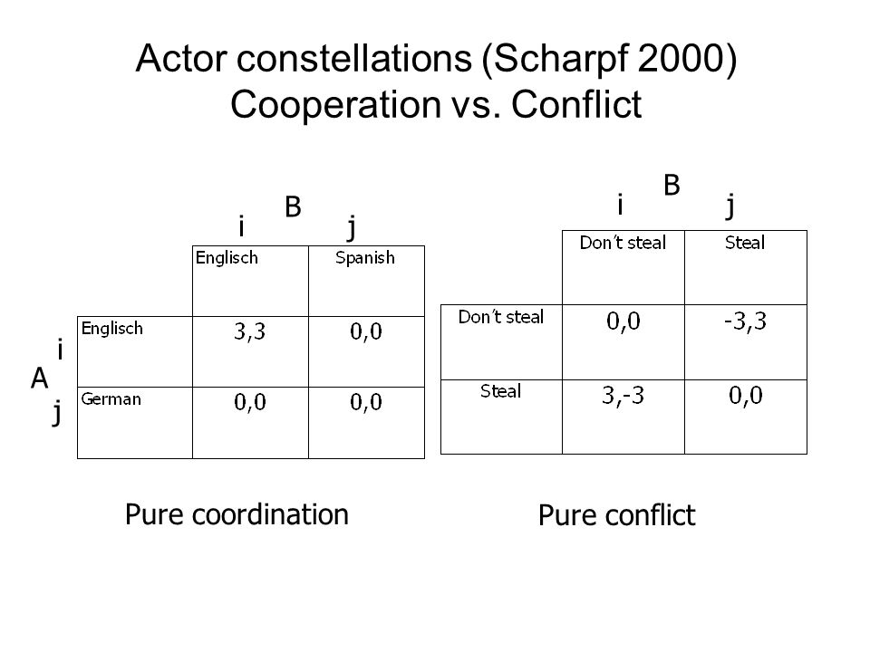 case confrontation vs cooperation For more course tutorials visit wwwuophelpcom after reading the case on page 13 (confrontation vs cooperation), respond to the.