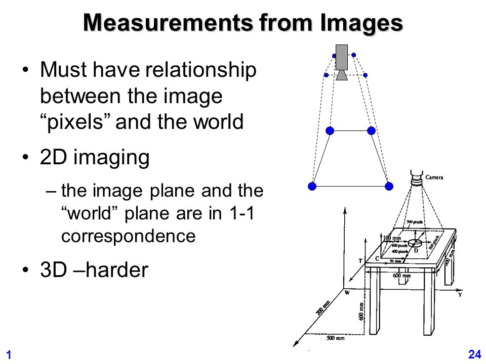 Measurements from Images