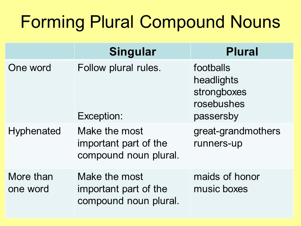following compound nouns Compound nouns most english compound nouns are noun phrases (ie nominal phrases) that include a noun modified by adjectives or noun adjuncts due to the.