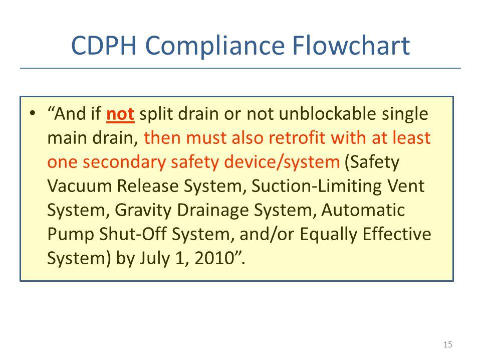 CDPH Compliance Flowchart
