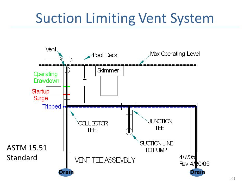 Suction Limiting Vent System