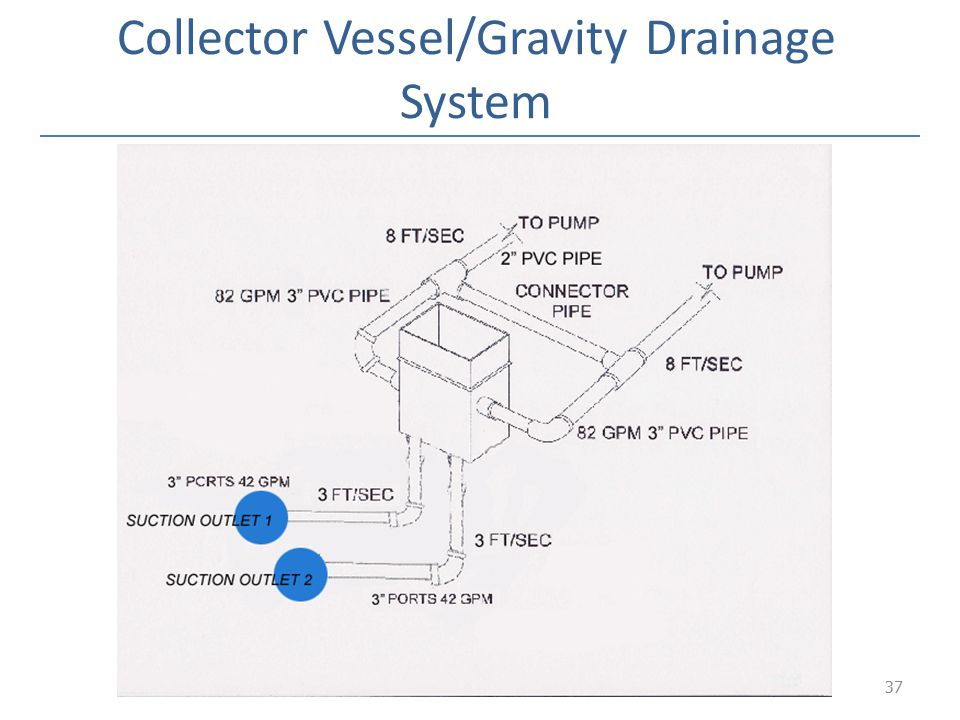 Collector Vessel/Gravity Drainage System