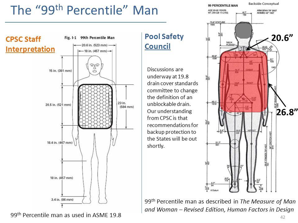 The 99th Percentile Man