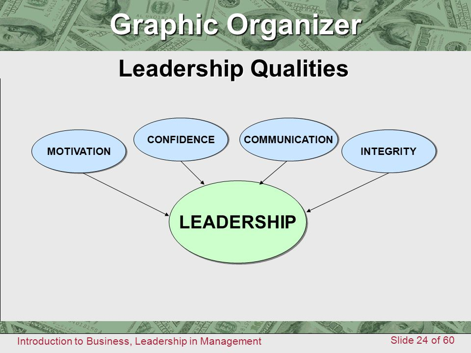 Graphic Organizer Graphic Organizer Leadership Qualities LEADERSHIP