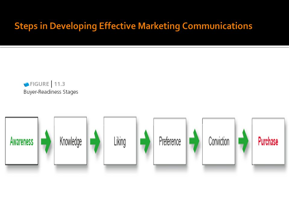 Marketing Communications Mix: Promote Better and Effectively!